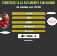 Santi Cazorla vs Kamaleddin Kamyabinia h2h player stats