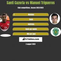 Santi Cazorla vs Manuel Trigueros h2h player stats