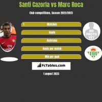 Santi Cazorla vs Marc Roca h2h player stats