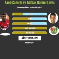 Santi Cazorla vs Matias Nahuel Leiva h2h player stats