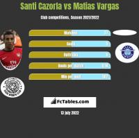 Santi Cazorla vs Matias Vargas h2h player stats