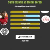 Santi Cazorla vs Mehdi Torabi h2h player stats
