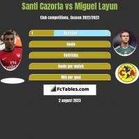Santi Cazorla vs Miguel Layun h2h player stats