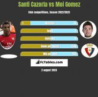 Santi Cazorla vs Moi Gomez h2h player stats