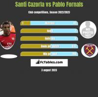 Santi Cazorla vs Pablo Fornals h2h player stats