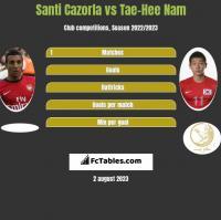 Santi Cazorla vs Tae-Hee Nam h2h player stats