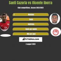 Santi Cazorla vs Vicente Iborra h2h player stats