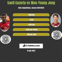 Santi Cazorla vs Woo-Young Jung h2h player stats