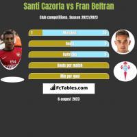 Santi Cazorla vs Fran Beltran h2h player stats
