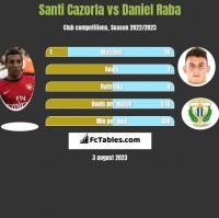 Santi Cazorla vs Daniel Raba h2h player stats