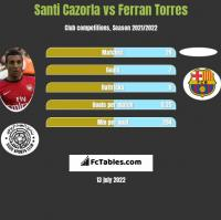Santi Cazorla vs Ferran Torres h2h player stats