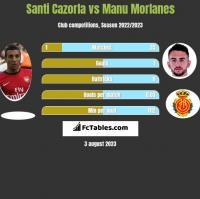 Santi Cazorla vs Manu Morlanes h2h player stats