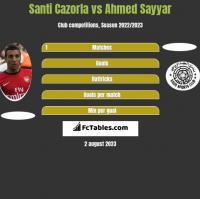 Santi Cazorla vs Ahmed Sayyar h2h player stats
