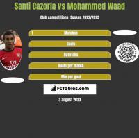 Santi Cazorla vs Mohammed Waad h2h player stats