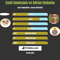 Santi Comesana vs Adrian Embarba h2h player stats