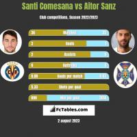 Santi Comesana vs Aitor Sanz h2h player stats