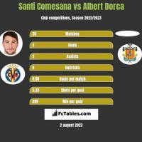 Santi Comesana vs Albert Dorca h2h player stats