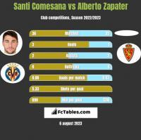 Santi Comesana vs Alberto Zapater h2h player stats