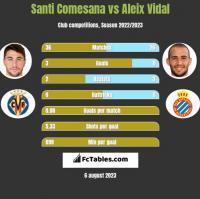 Santi Comesana vs Aleix Vidal h2h player stats