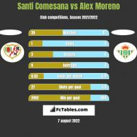 Santi Comesana vs Alex Moreno h2h player stats
