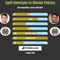 Santi Comesana vs Alfonso Pedraza h2h player stats