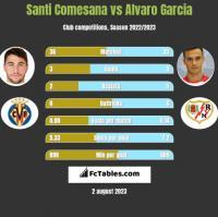 Santi Comesana vs Alvaro Garcia h2h player stats