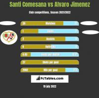 Santi Comesana vs Alvaro Jimenez h2h player stats