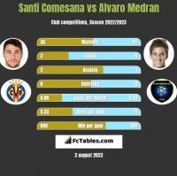 Santi Comesana vs Alvaro Medran h2h player stats