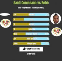 Santi Comesana vs Bebe h2h player stats