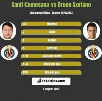Santi Comesana vs Bruno Soriano h2h player stats