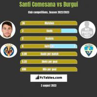 Santi Comesana vs Burgui h2h player stats