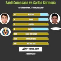Santi Comesana vs Carlos Carmona h2h player stats