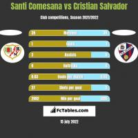 Santi Comesana vs Cristian Salvador h2h player stats