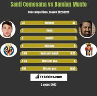 Santi Comesana vs Damian Musto h2h player stats