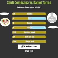 Santi Comesana vs Daniel Torres h2h player stats