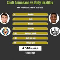 Santi Comesana vs Eddy Israfilov h2h player stats
