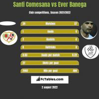 Santi Comesana vs Ever Banega h2h player stats