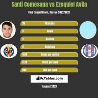 Santi Comesana vs Ezequiel Avila h2h player stats
