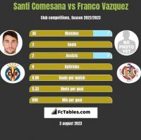 Santi Comesana vs Franco Vazquez h2h player stats