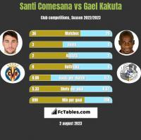 Santi Comesana vs Gael Kakuta h2h player stats