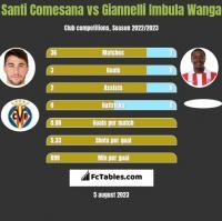 Santi Comesana vs Giannelli Imbula Wanga h2h player stats