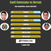 Santi Comesana vs Hernan Santana h2h player stats