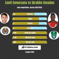 Santi Comesana vs Ibrahim Amadou h2h player stats