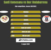 Santi Comesana vs Iker Undabarrena h2h player stats