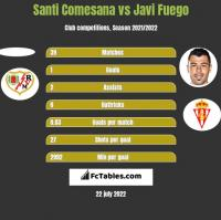 Santi Comesana vs Javi Fuego h2h player stats