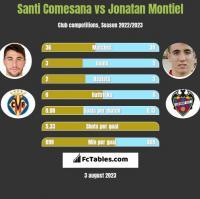 Santi Comesana vs Jonatan Montiel h2h player stats