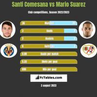 Santi Comesana vs Mario Suarez h2h player stats