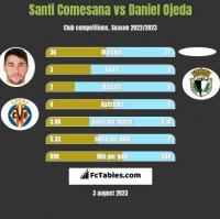 Santi Comesana vs Daniel Ojeda h2h player stats