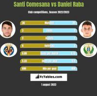 Santi Comesana vs Daniel Raba h2h player stats