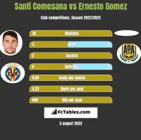 Santi Comesana vs Ernesto Gomez h2h player stats